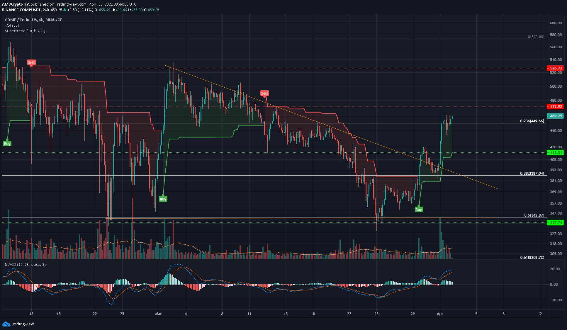 Bitcoin Cash, IOTA, Compound Price Analysis: 02 April