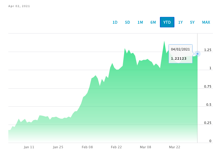 Why these altcoins DOT, ADA, TRX and UNI are set to rally