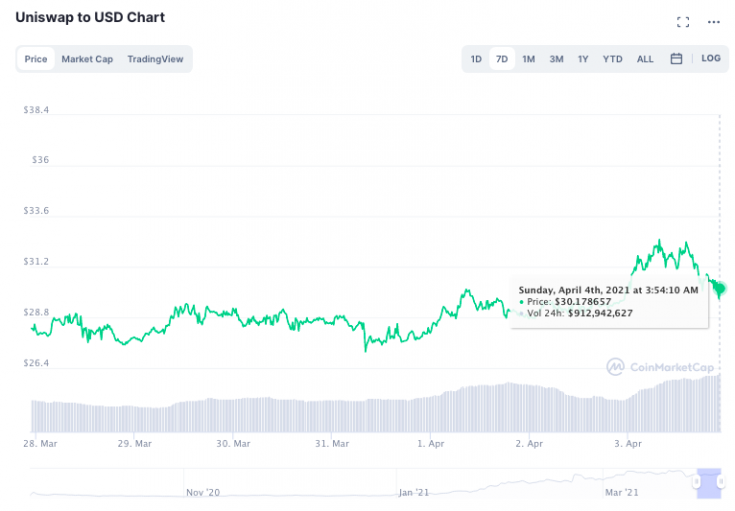 Here's why DeFi tokens may takeover the seasons alt rally