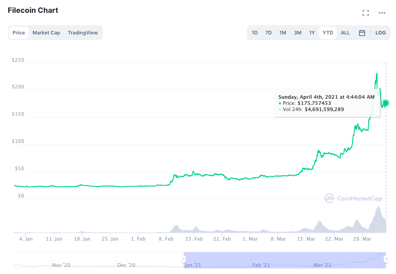 Here's why these altcoins haven't rallied yet: FIL, KLAY, NEO, MIOTA