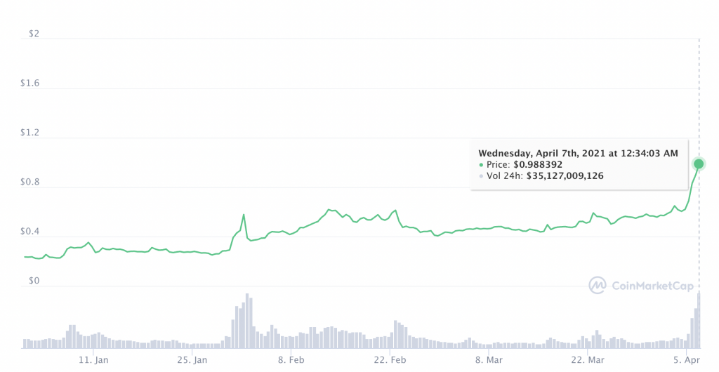 Why XRP's price rally is not over yet