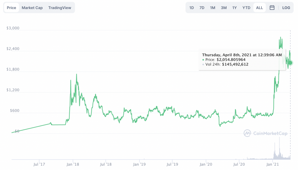Why these altcoins may have an extended rally this season BNB, DOGE, MKR