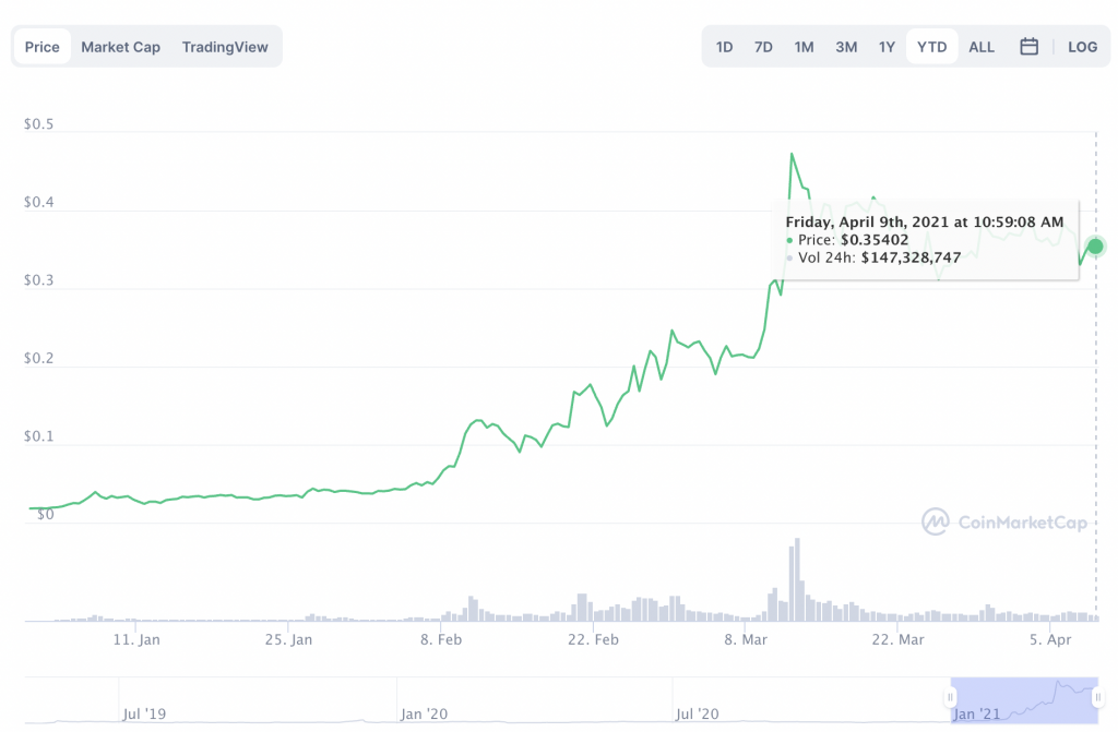 These DeFi tokens are leading the alt rally CRV, MATIC, YFI