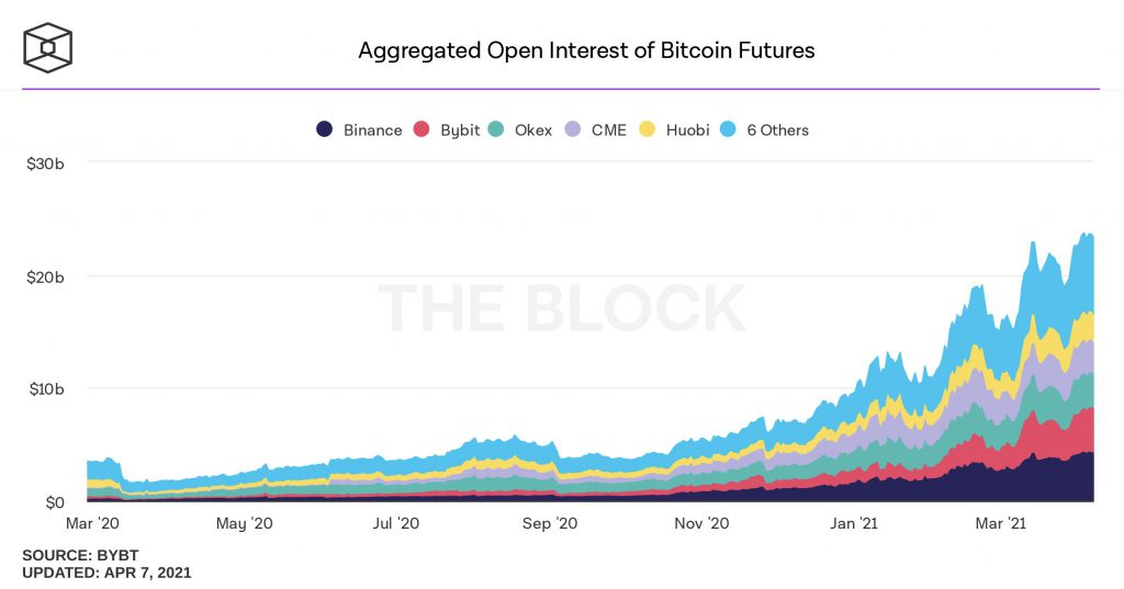 Traders can make 25% on Bitcoin remaining market neutral, here's how