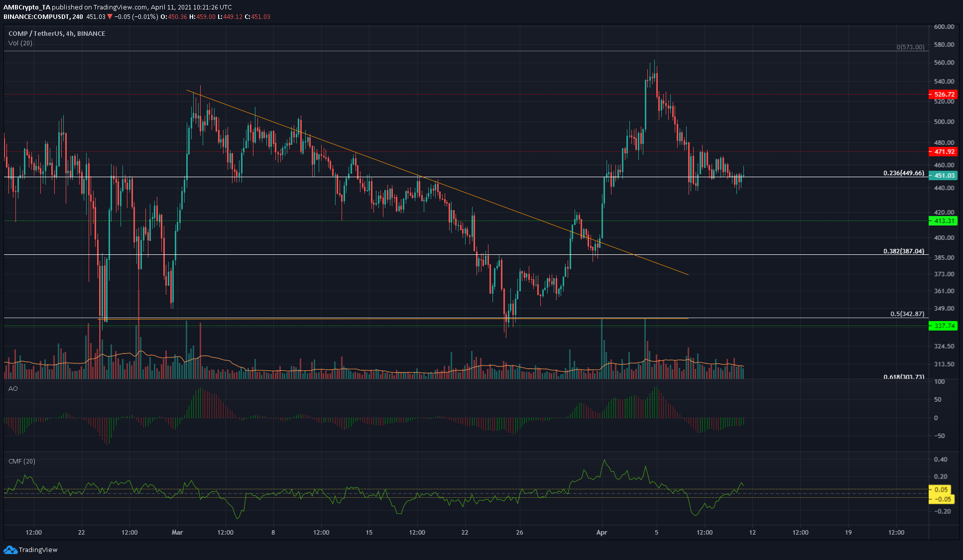 Cardano, Bitcoin SV, Compound Price Analysis: 11 April