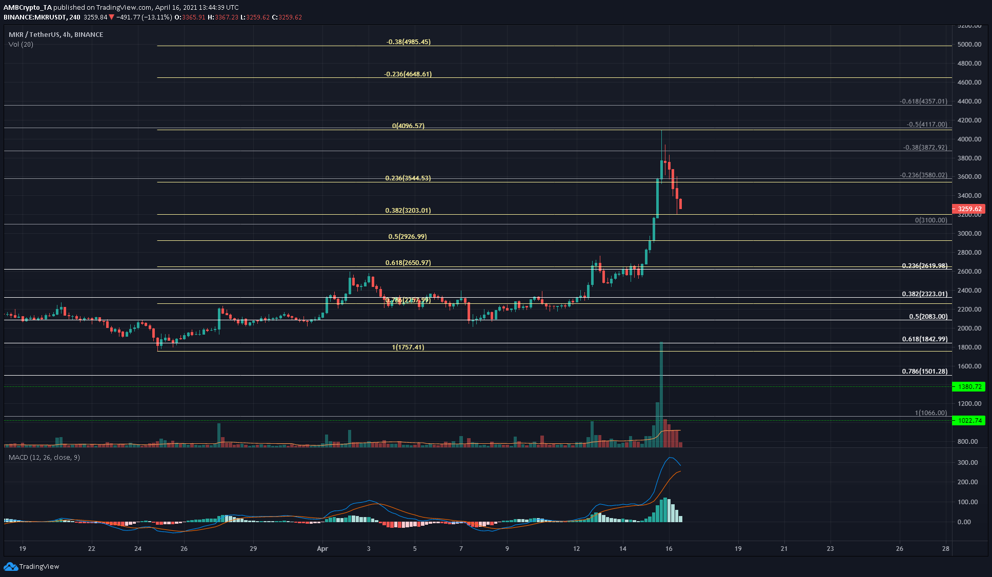 EOS, Synthetix, Maker Price Analysis: 16 April
