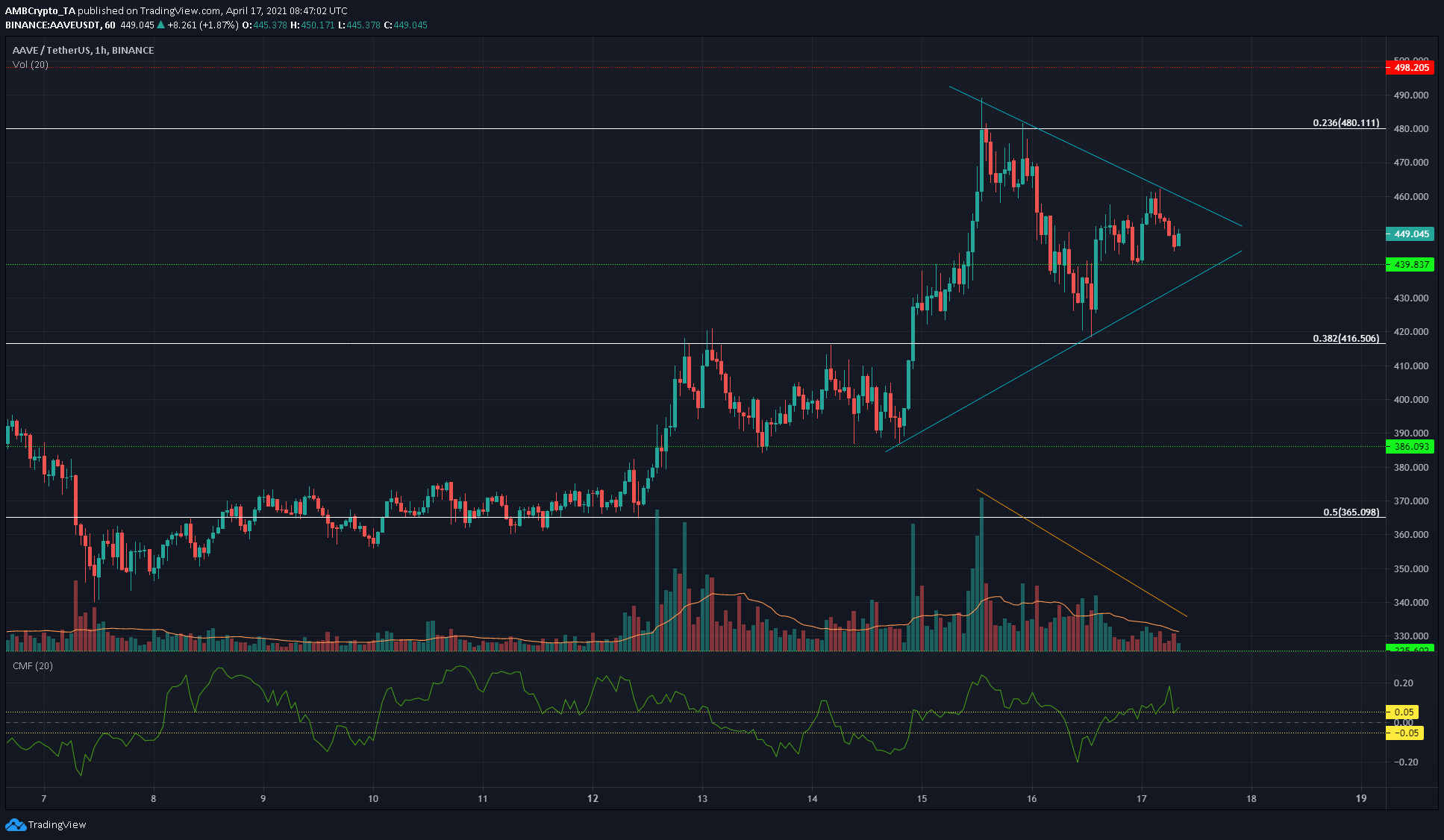 Binance Coin, Aave, Decred Price Analysis: 17 April