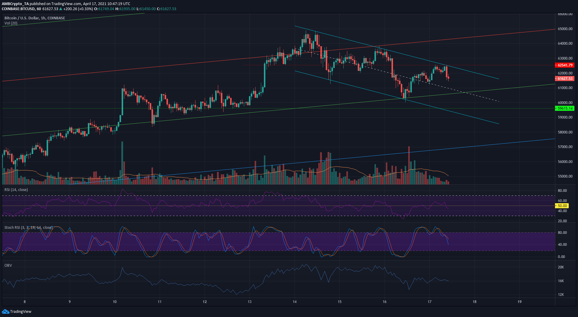 Bitcoin Price Analysis: 17 April