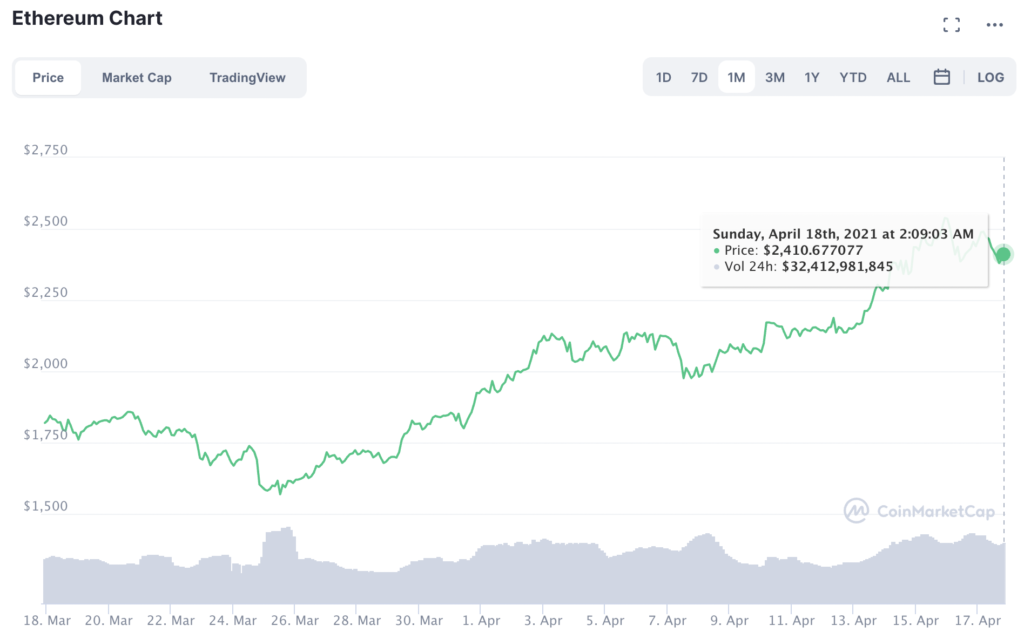 Why Ethereum's price is key to the altcoin rally