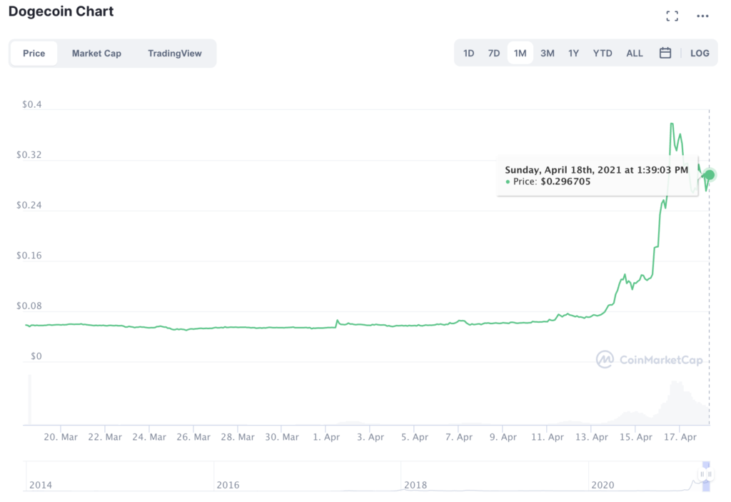 Why Dogecoin is likely to continue rallying