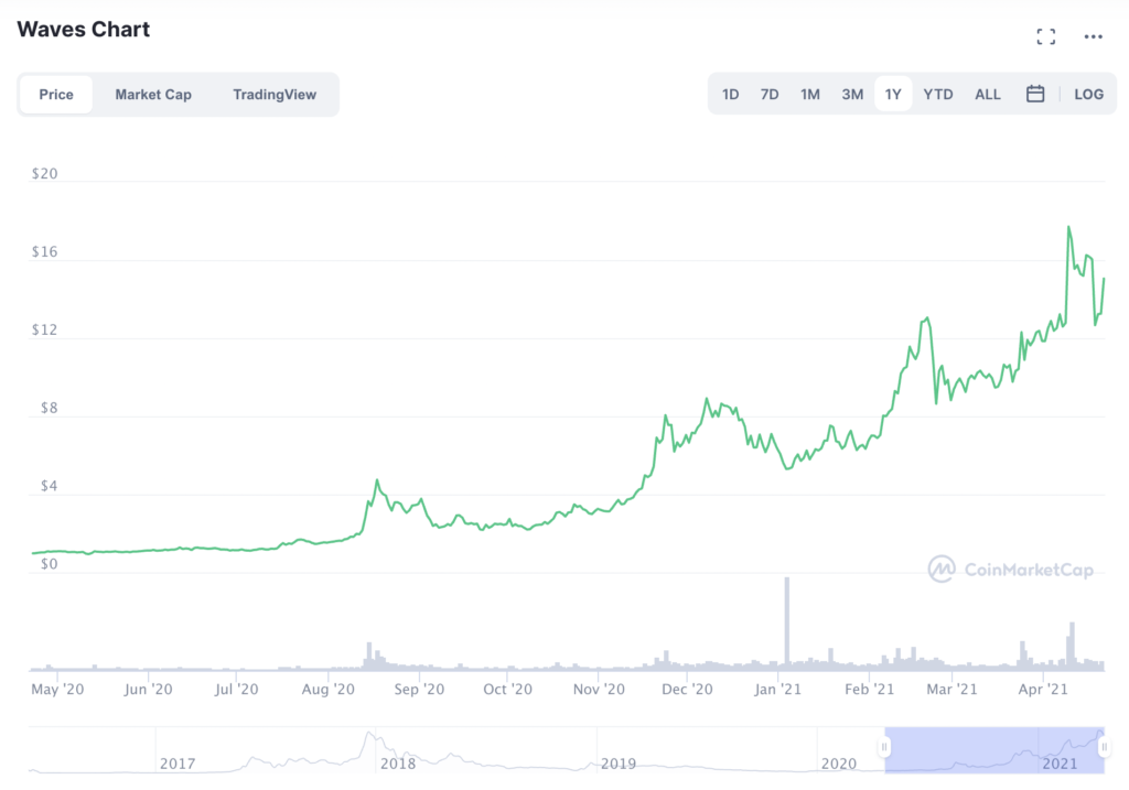 Here's why traders are buying the trending altcoins CAKE, WAVES, MANA, SOL