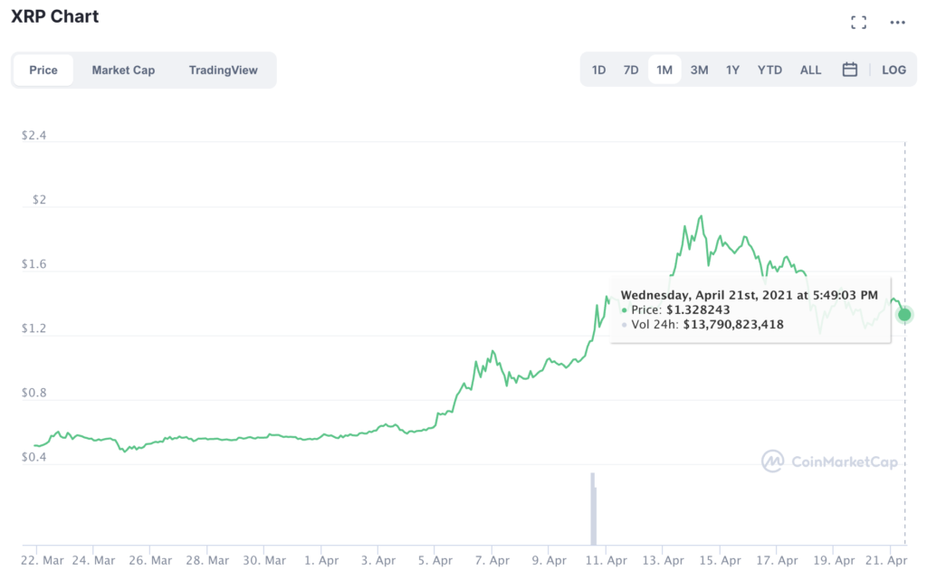 XRP commences bullish comeback to $3? Here's everything you need to know