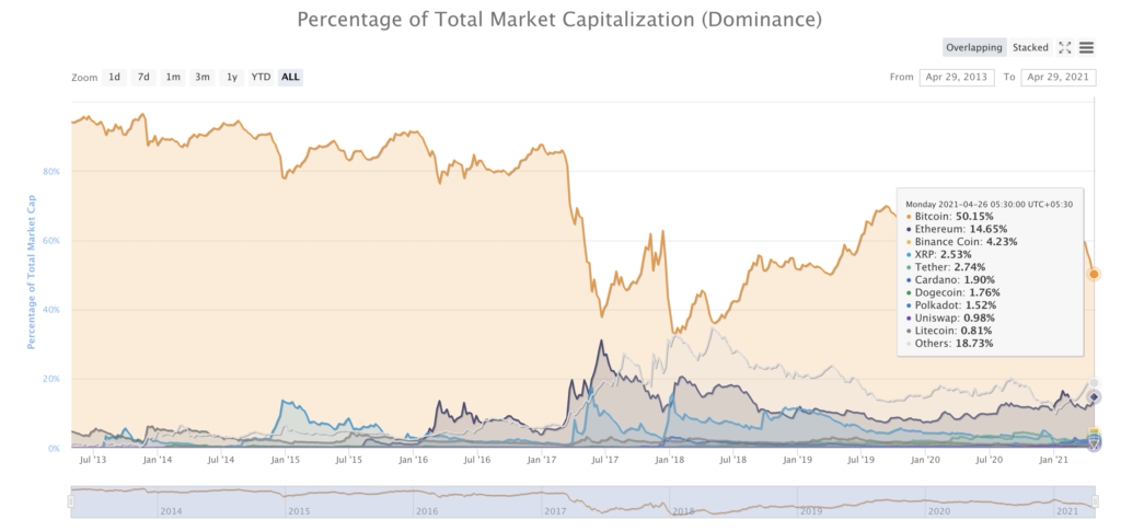 Watchout for these signs of the altcoin rally SOL, COMP, DENT, MKR, SUSHI