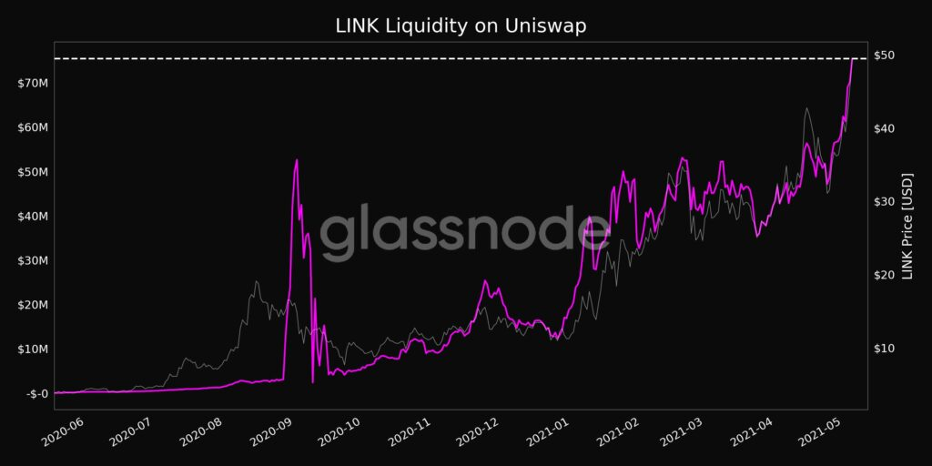Here's why LINK is the hottest altcoin in the top 25