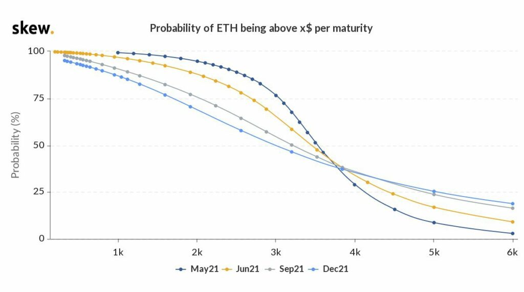 Why it's 19% likely that ETH will hit $6000 by end of 2021