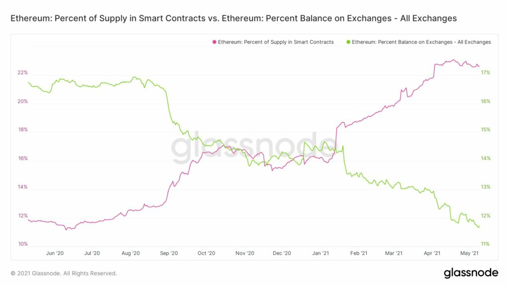 Why ETH's rally has stunted interest in DeFi