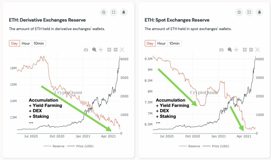 This is the reason why traders are bullish on ETH right now