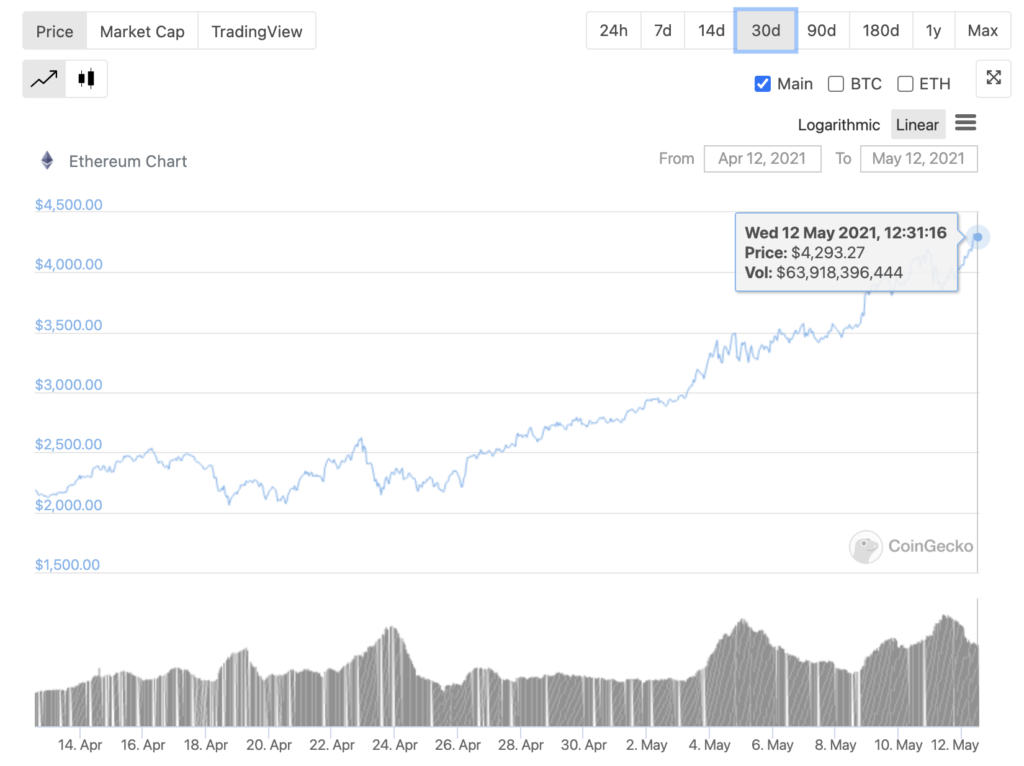 Are traders picking Ethereum over Bitcoin?