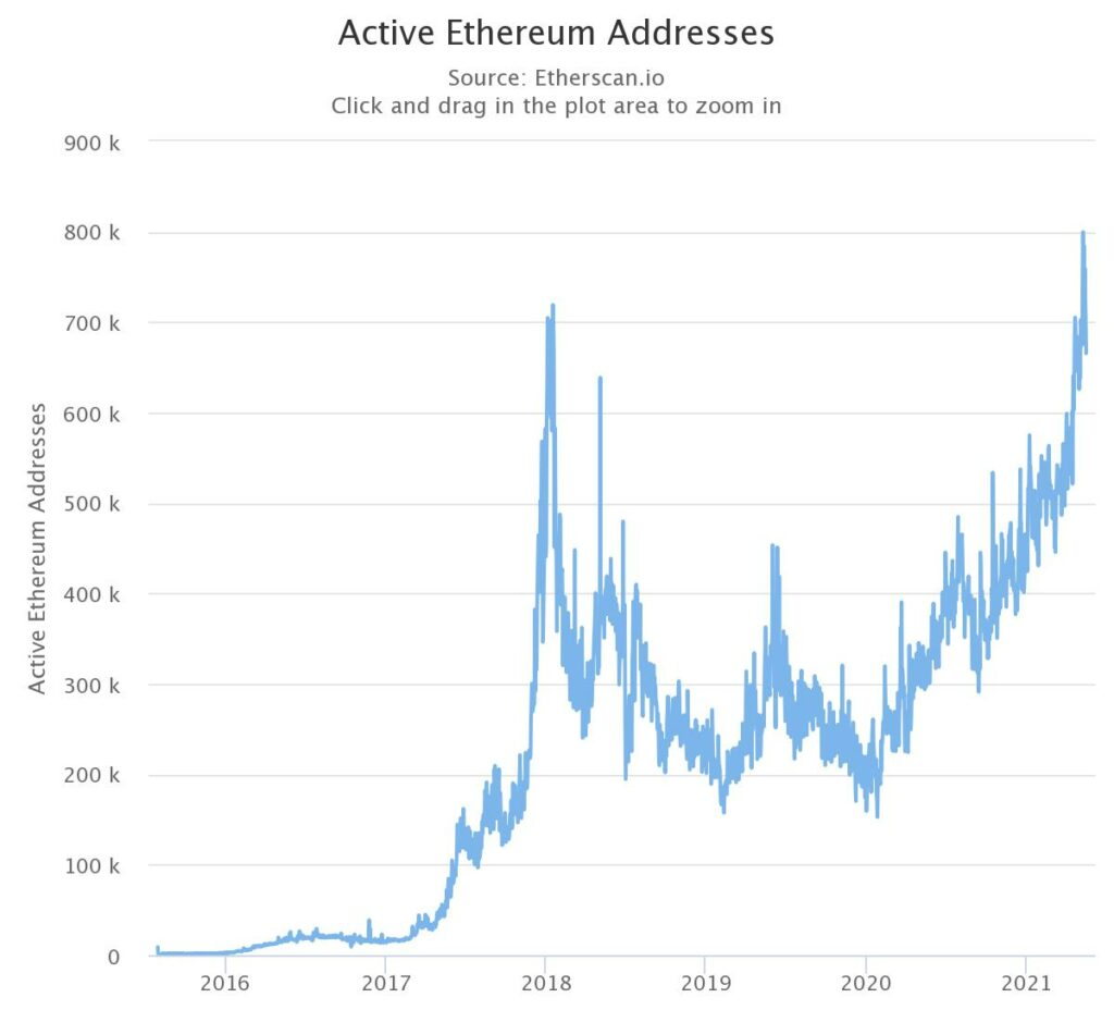 Where is Ethereum's price rally headed