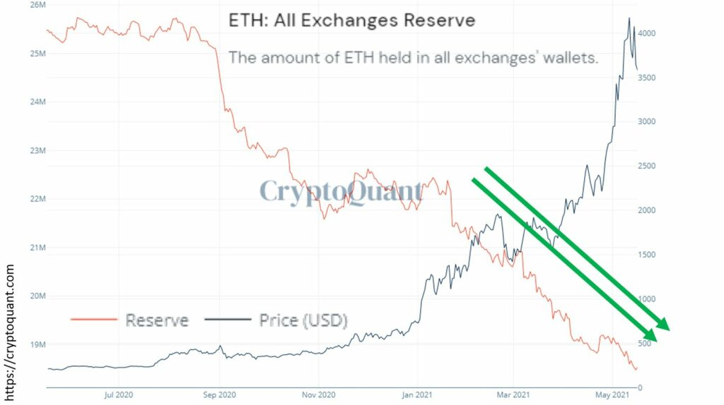 What's in store for ETH HODLers