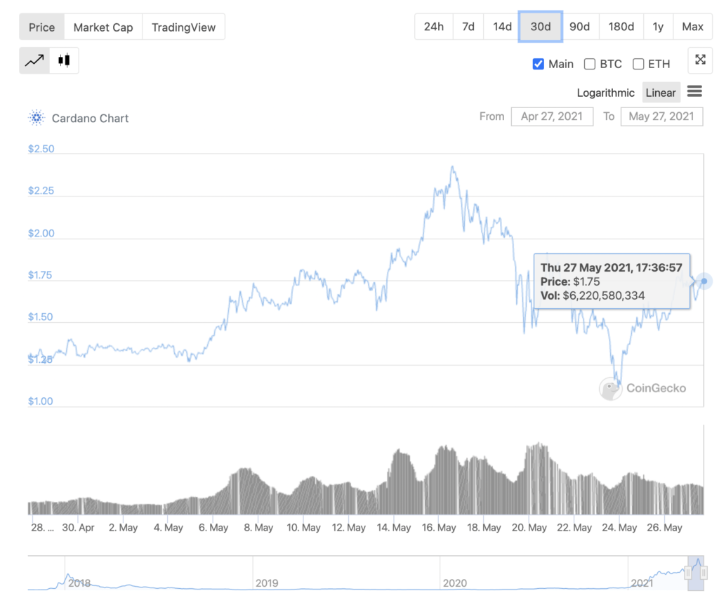 Why Cardano's rollout is likely to support the rally