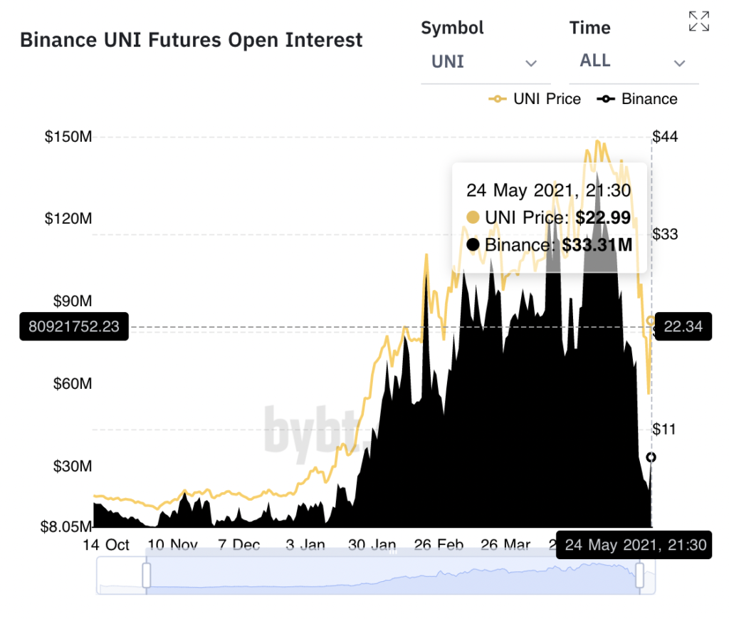 Why Uniswap's price rally is a sustainable one