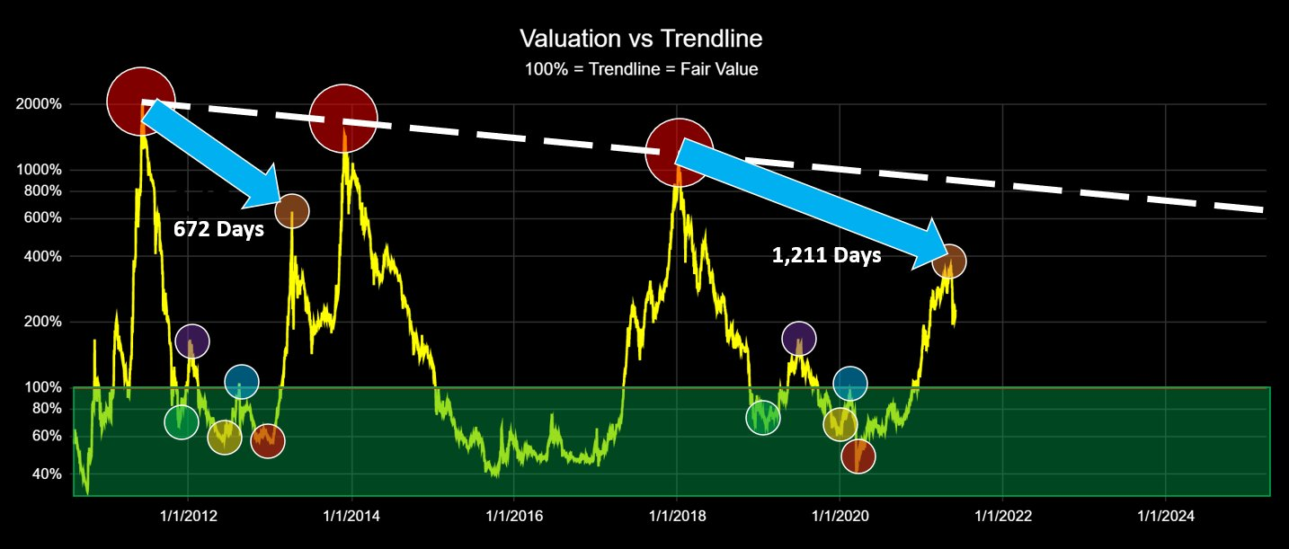 Analyst: When we've seen crosses like these, the price of Bitcoin has shifted...