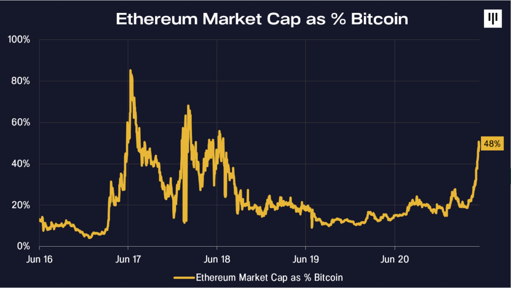Why Ethereum rally may slow down, but not stop
