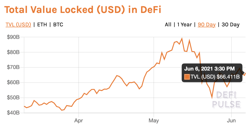 How DeFi projects like YFI, CRV, SUSHI have turned the rally around