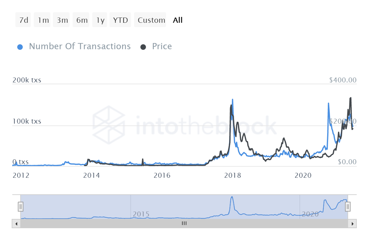 ITB ltc number of transactions 2021 06 06T15 15 19.811Z