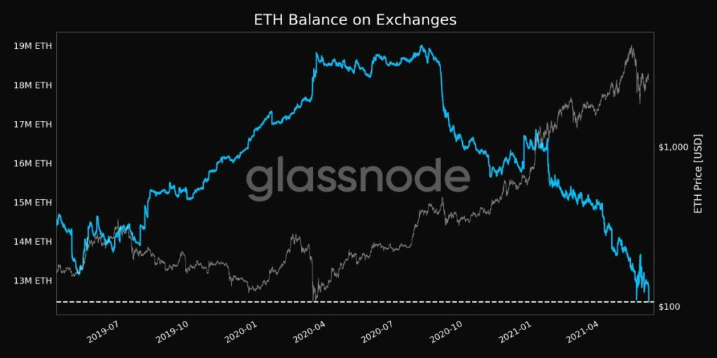 ETH on exchanges hit a two year low, rally ahead?