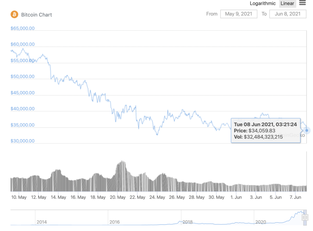 How Bitcoin leaving exchanges has an impact on altcoin rally