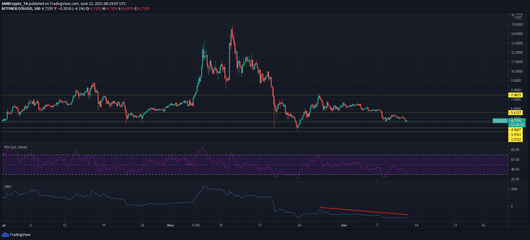EOS, Synthetix, Compound Price Movement Analysis for 12th June, 2021