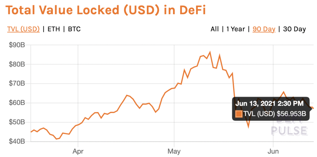 These metrics are price catalysts for DeFi