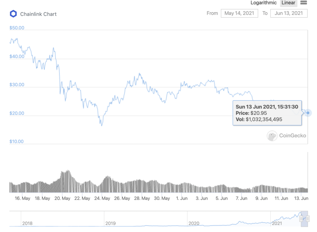 Chainlink is heading towards a rally and bounce back