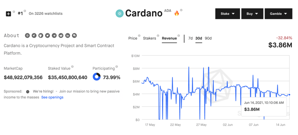 Here's why Cardano accumulation signals a rally