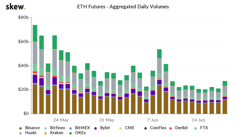 Average ETH fees is back to Dec 2020 level, ETH rally 2.0?